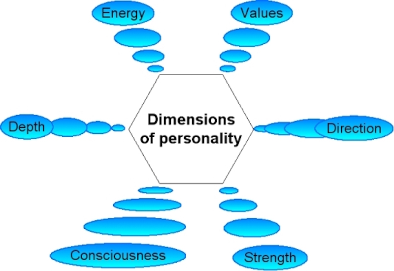 Six_dimensions_of_personality